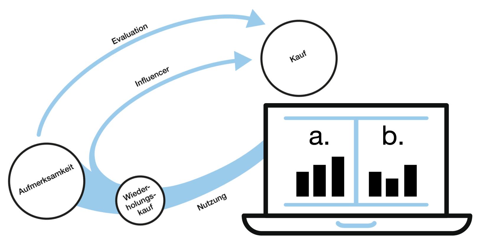 messbarkeit und a/b-tests im online-marketing