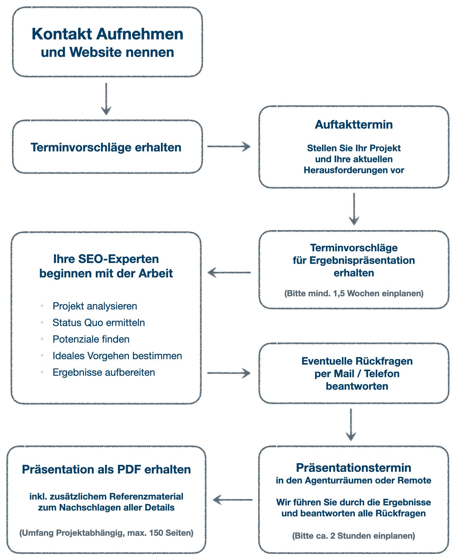 Schaugrafik / Diagramm - Ablauf einer SEO-Beratung.