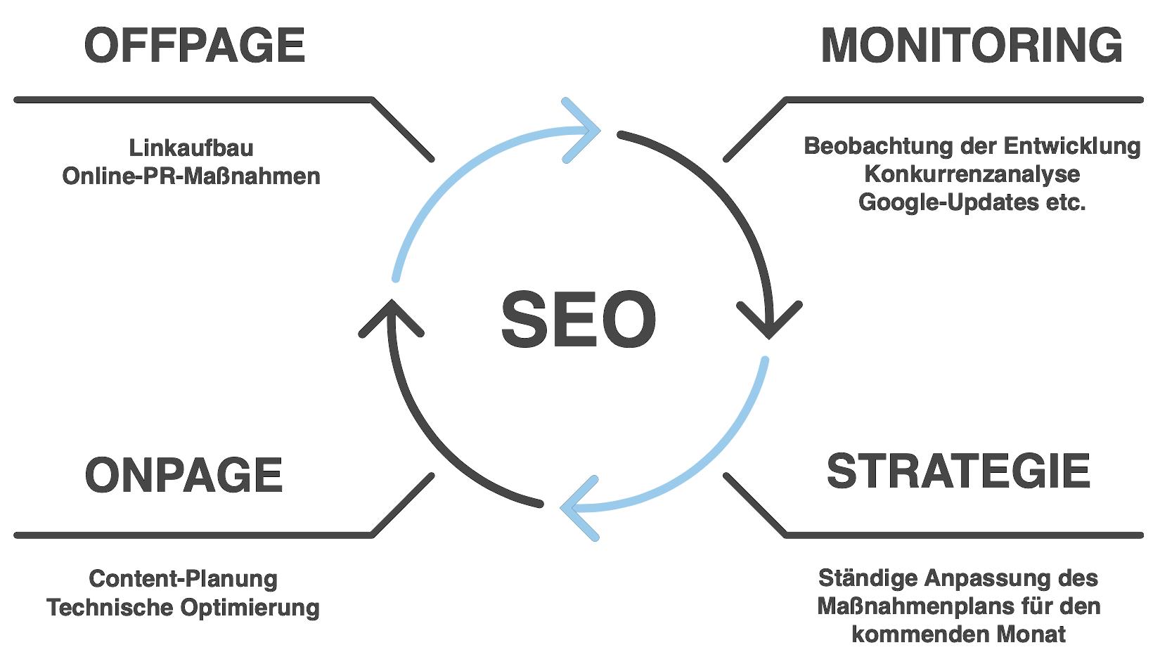 Schaugrafik / Diagramm - Ablauf einer SEO-Kampagne.