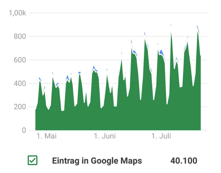 Beispiel-Ergebnisse des Local SEO im Rahmen einer klassischen SEO-Kampagne: Konstant steigende Reichweite in Google Maps