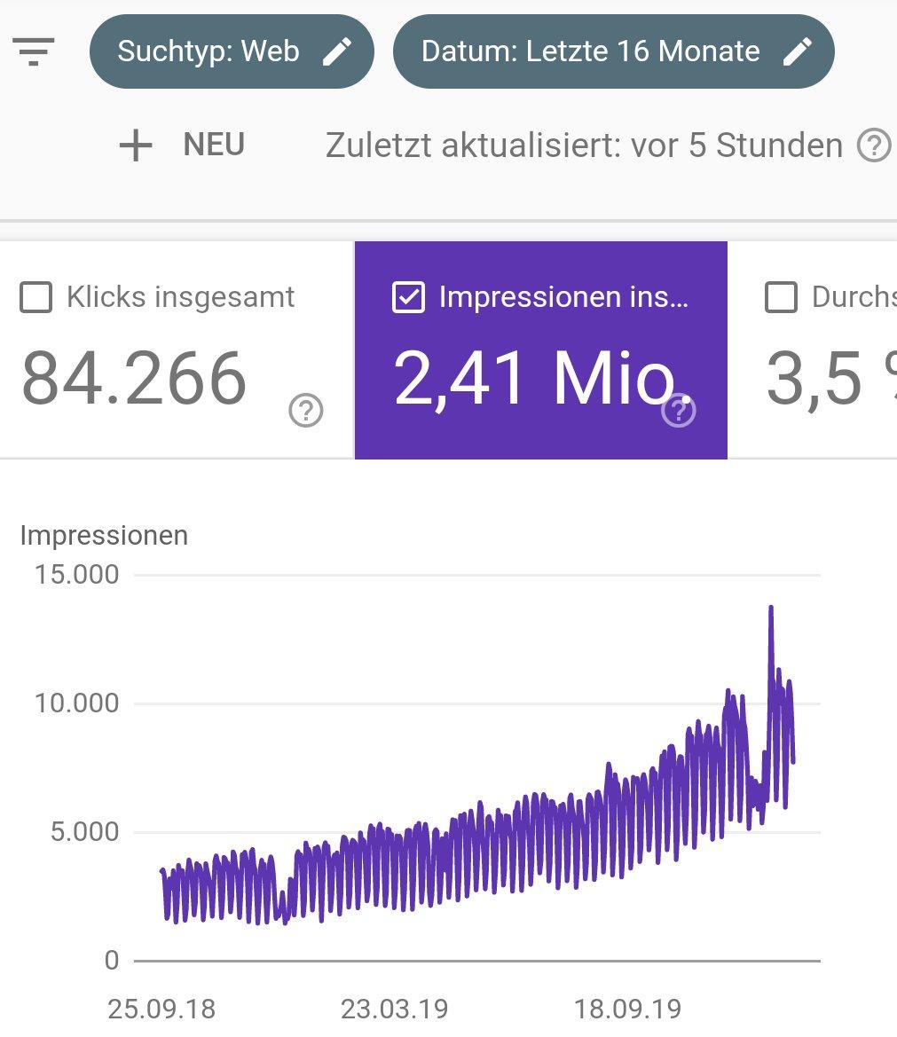 Beispiel-Ergebnisse einer SEO-Kampagne: Die Google Search Console belegt Monat für Monat konstant steigende Reichweite, über einen Zeitraum von mehr als 2 Jahren
