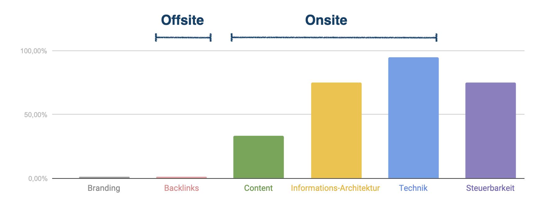 Der erste Chart unserer SEO-Beratung veranschaulicht leicht verständlich, was eine Website braucht, um in Suchmaschinen nach vorne zu kommen